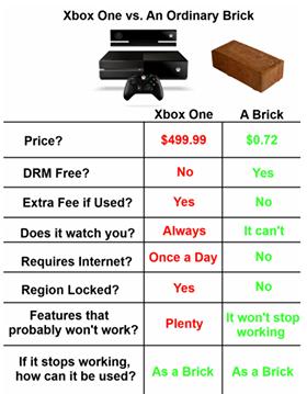 xbox vs a brick
